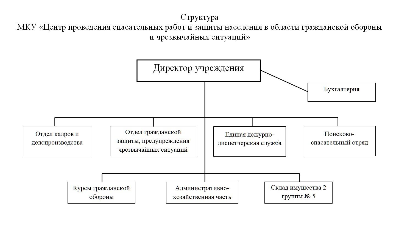 Структура МКУ