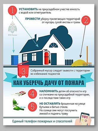 Как уберечь дом от пожара